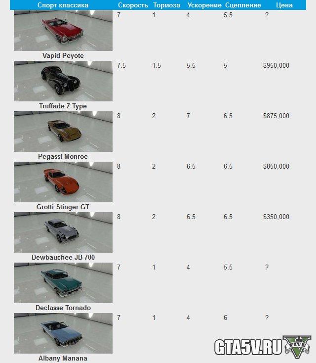 GTA 5 Online спорткары классика