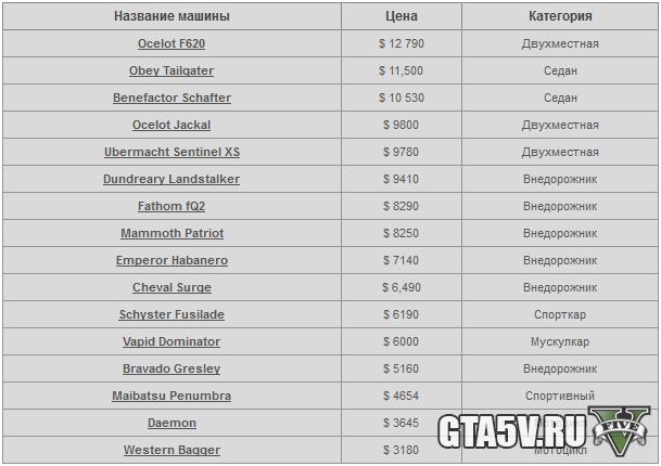 Список Машин для продажи Симеону